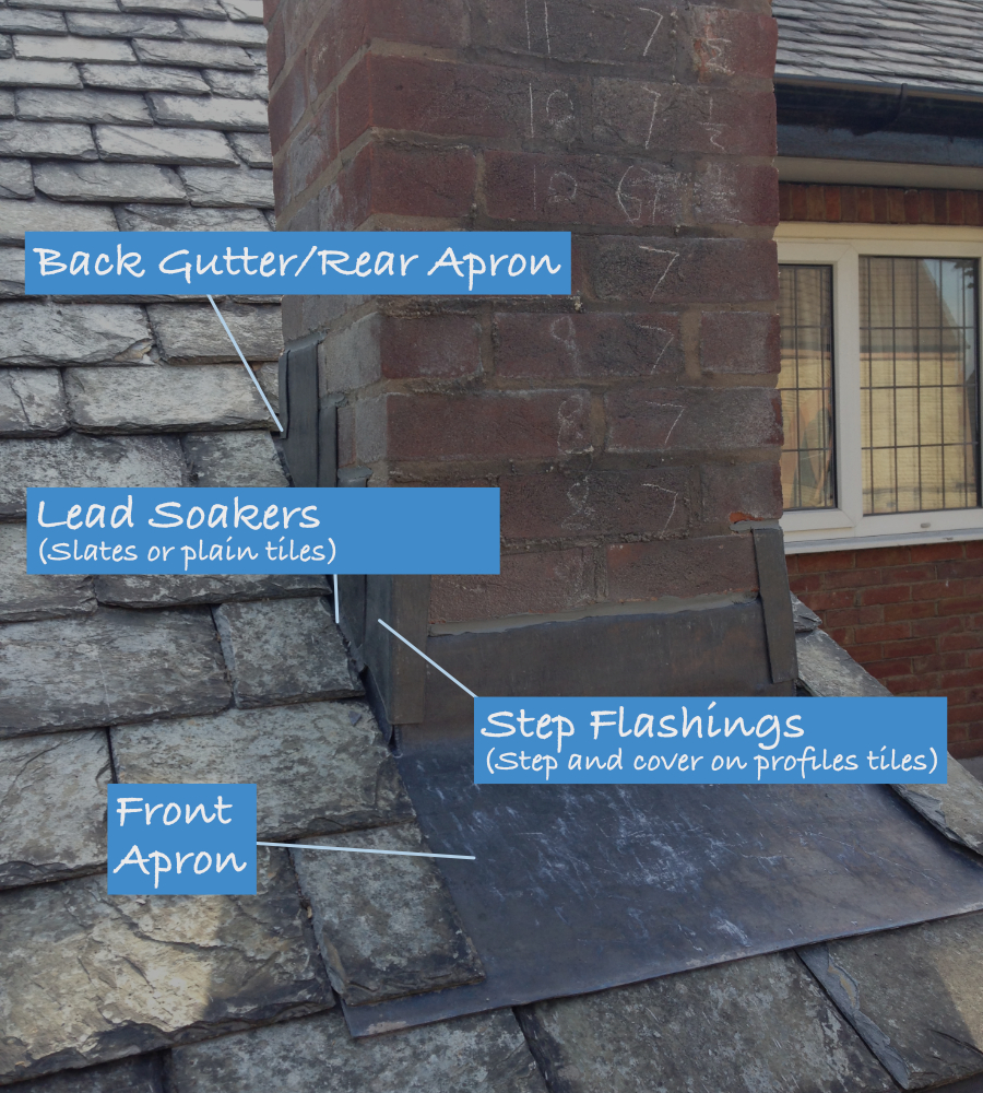 The Chimney Stack And Other Terms Renown Roofing Manchester